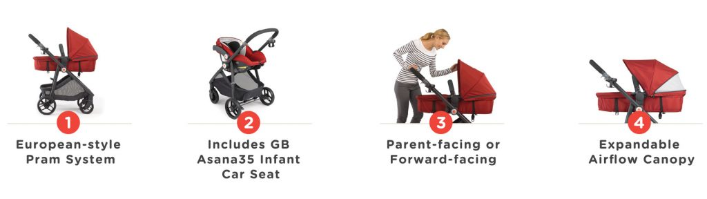 GB Lyfe Travel System Preview (and giveaway!) - Gugu Guru Blog